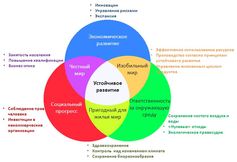 Устойчивое_развитие 1
