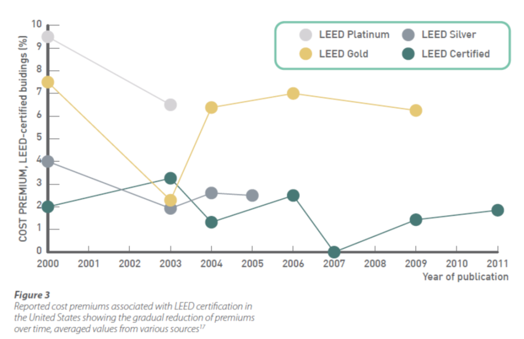 Leed Sertified Costs Comparison