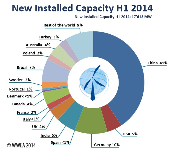 New Windpower stations 2014