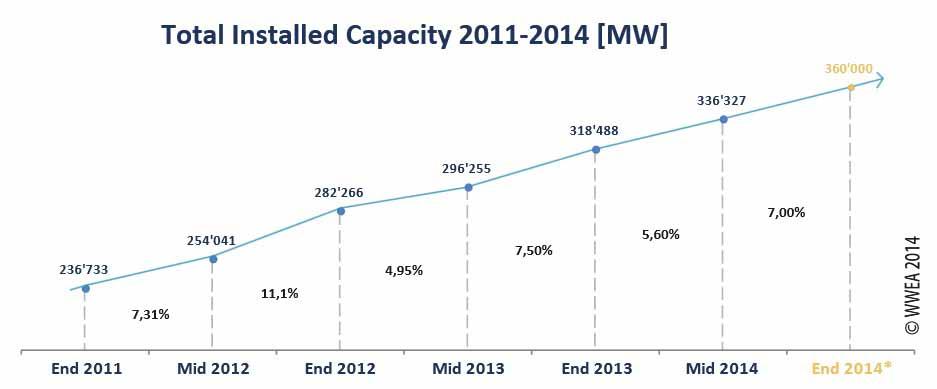Windpower Trends 2014