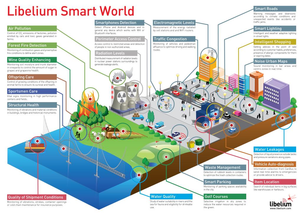 libelium_smart_world_infographic_big