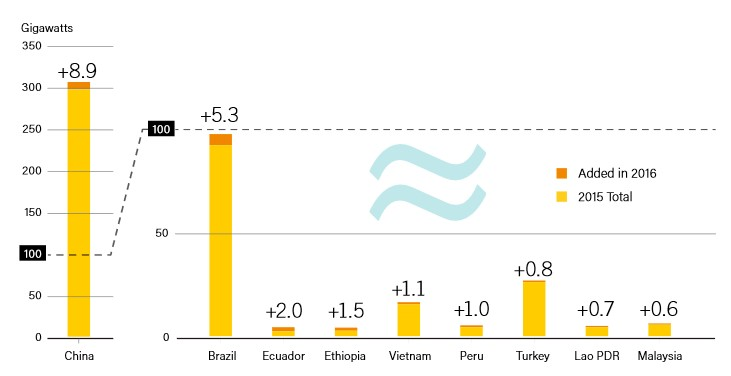 Hydropower Capacity and Additions, Top 9 Countries for Capacity Added, 2016