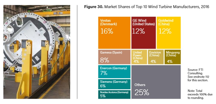 Market Shares of Top 10 Wind Turbine Manufacturers, 2016