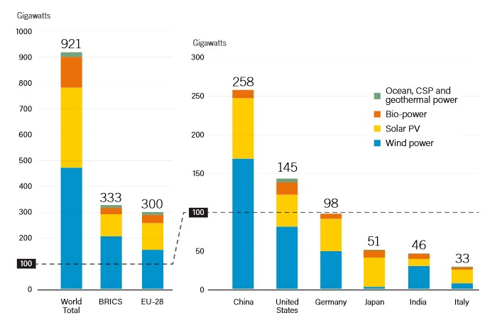 Renewable Power Capacities in World, BRICS, EU-28 and Top 6 Countries, 2016