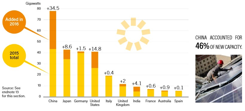 Solar PV Capacity and Additions, Top 10 Countries, 2016