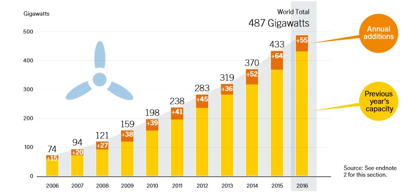 Wind Power Global Capacity and Annual Additions, 2006-2016